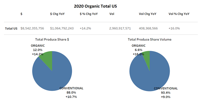 2020_Organic_US_Total.png