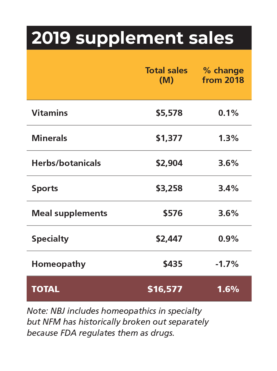 market overview supplement sales chart