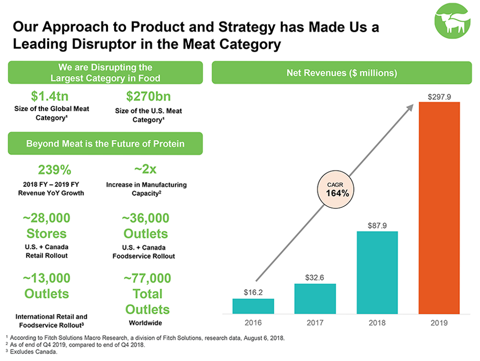 Beyond Meat captures triple-digit revenue growth in fiscal 2019 investor presentation