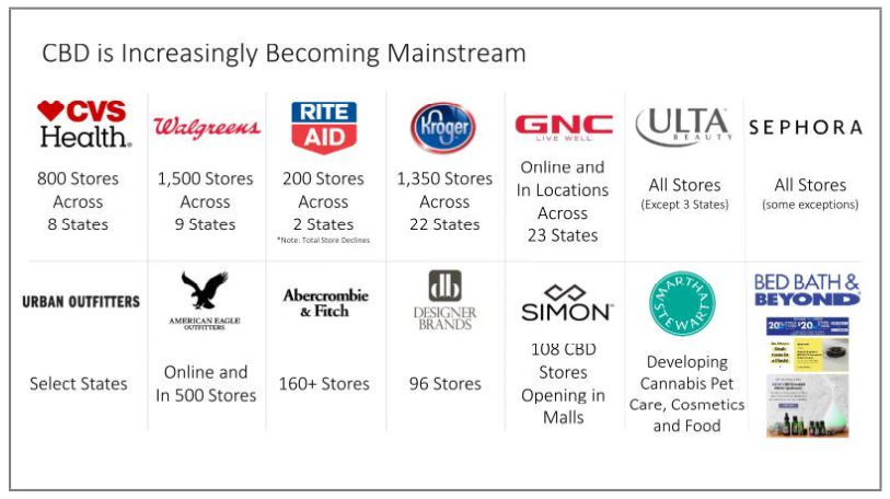 CBD-mainstream-retailers.png