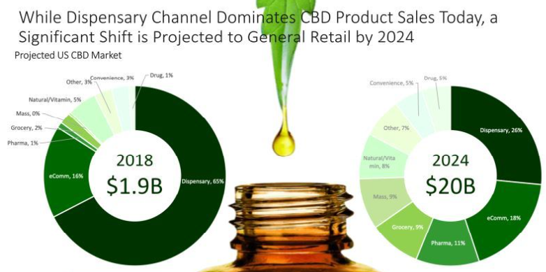 CBD-retail-channels.png