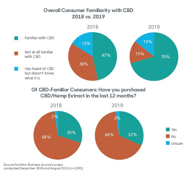 Consumer-Familiarity-with-CBD-Purchase-2018-2019.JPG