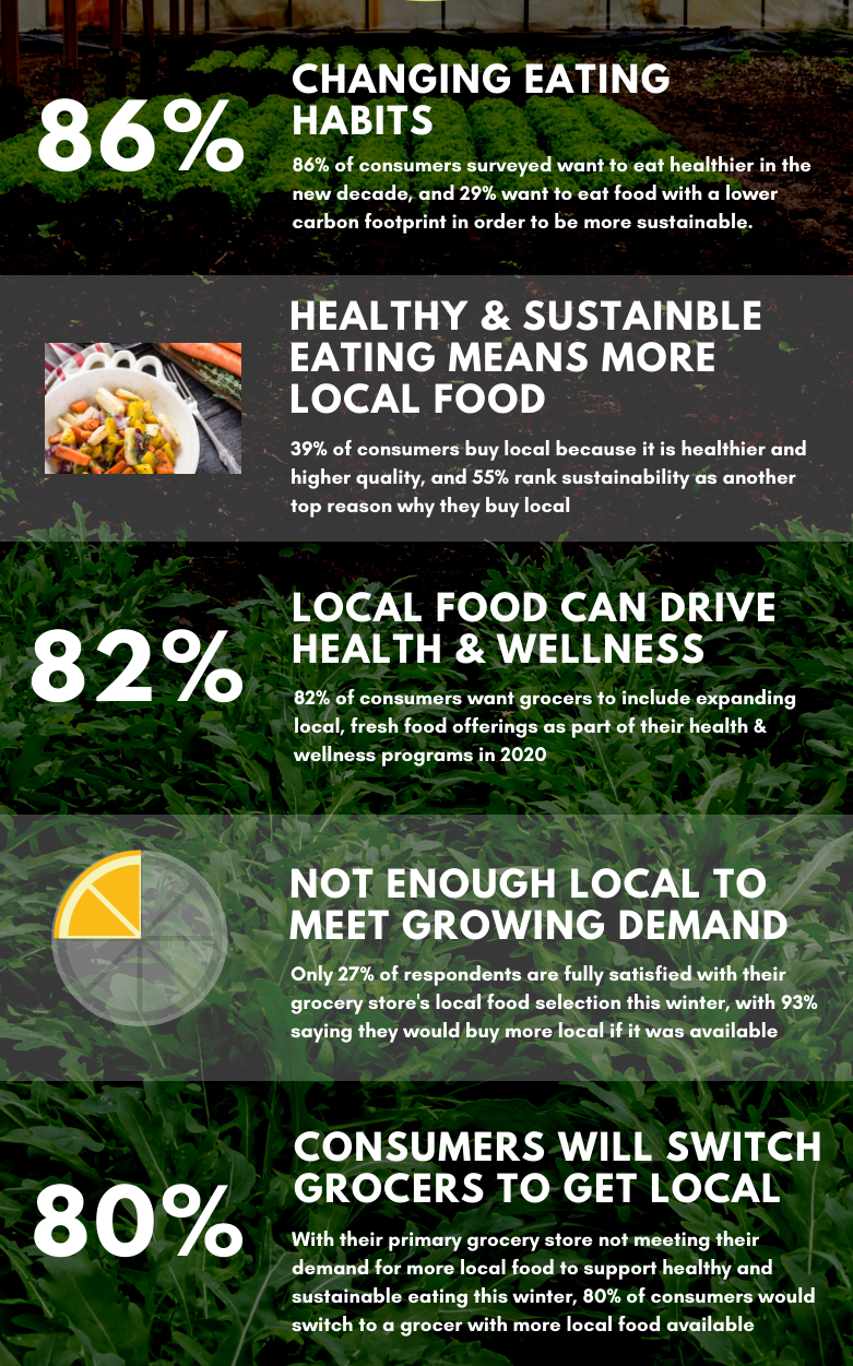 FORAGER2020ConsumerFoodSurveyInfographic.png