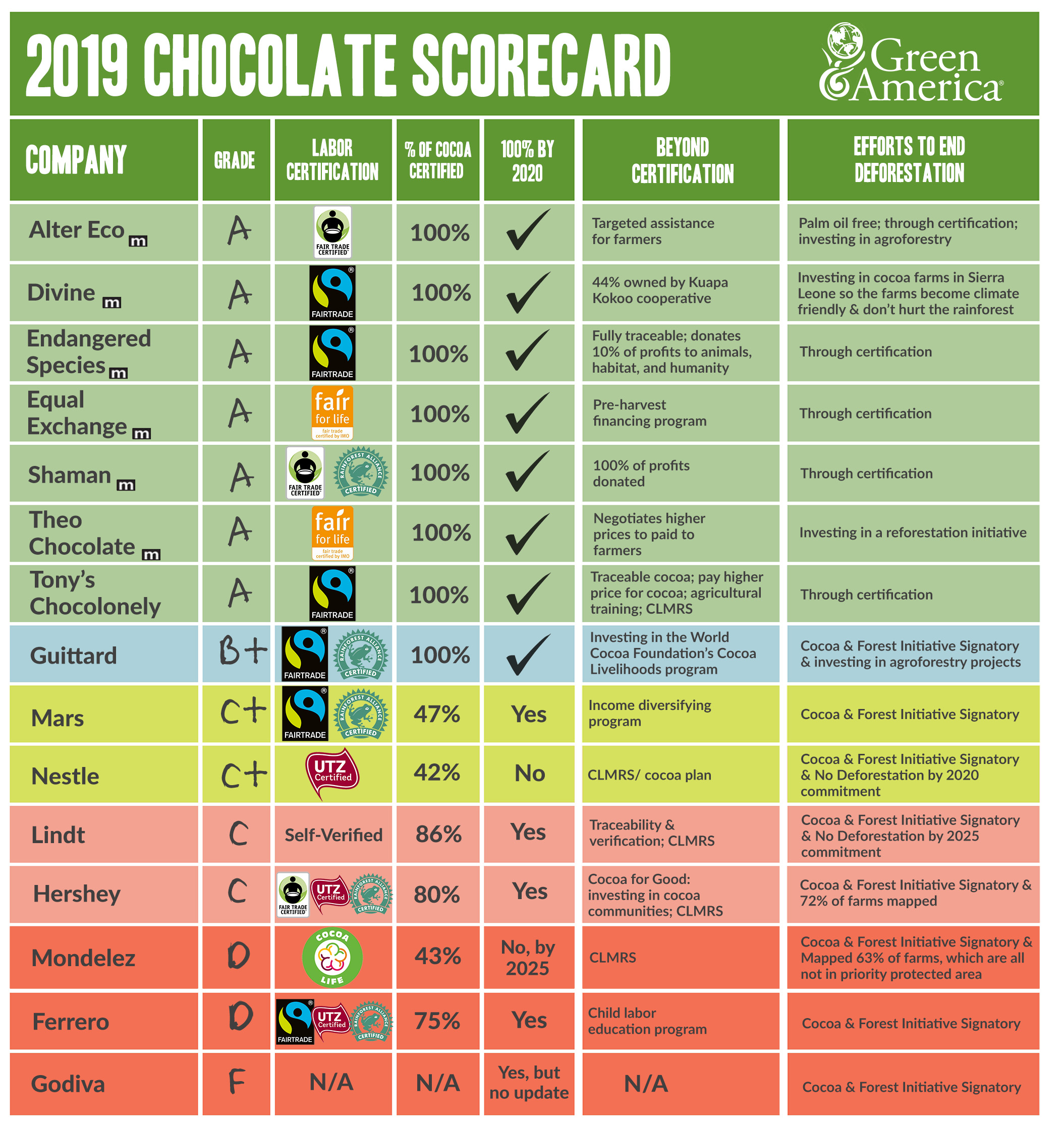 Green America's 2019 Chocolate Scorecard.jpg