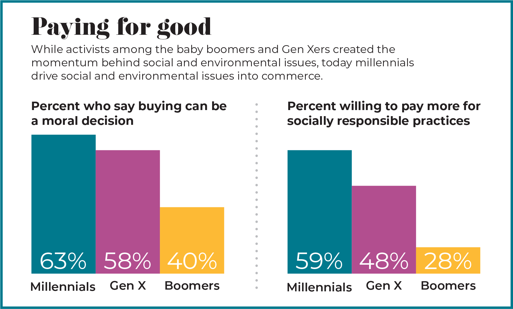 younger consumers are more likely to regard purchasing as an ethical issue with social or environmental consequences