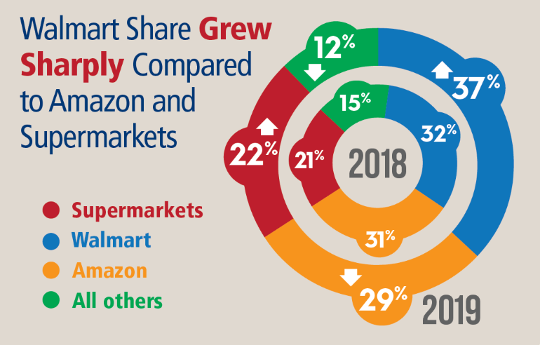 Walmart Amazon Lead In Online Grocery But Supermarkets Gain