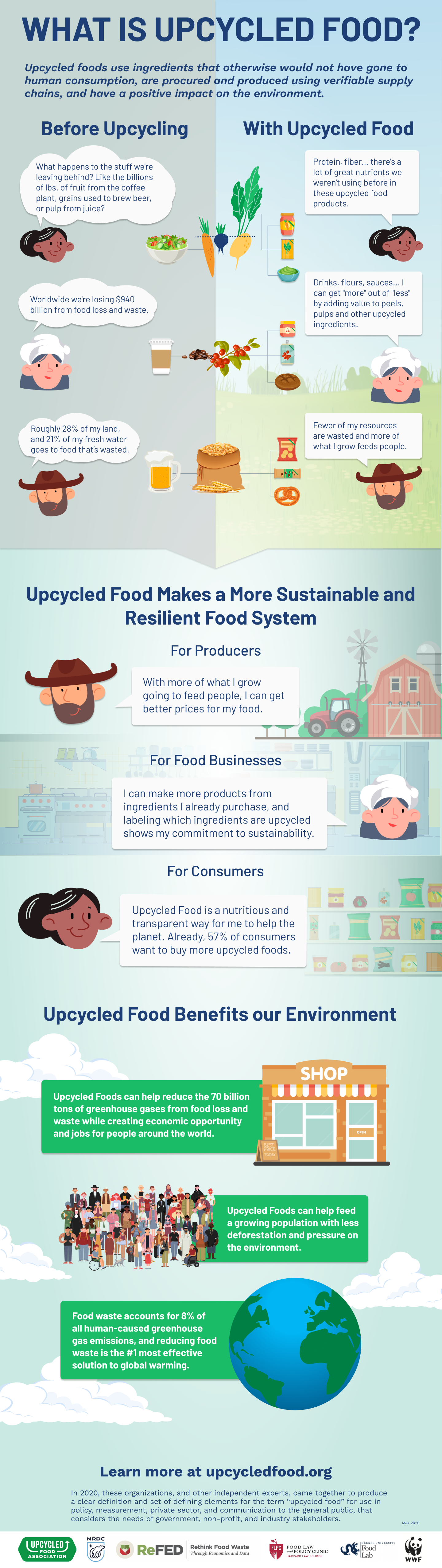 Upcycled Food Infographic