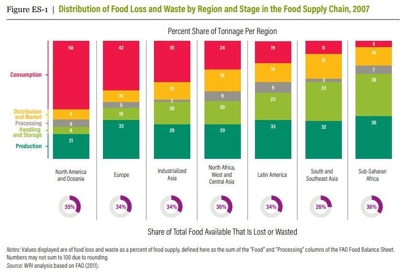 WRI-food-waste-chart-2019.jpg