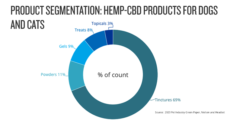 According to the 2020 Pet Industry Green Paper by Nielsen and Headset, hemp-based CBD pet products will represent 3%-5% of all hemp CBD sales within the U.S. by 2025.