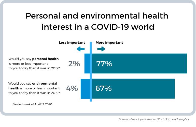 covid19 consumer concerns