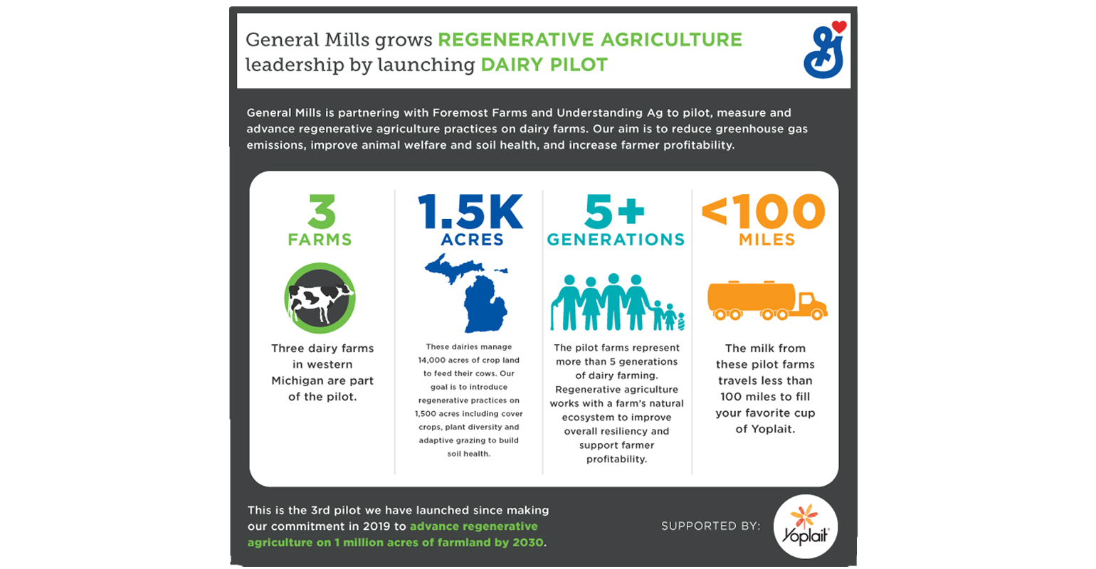 General Mills pilots regenerative agriculture project for dairy farms