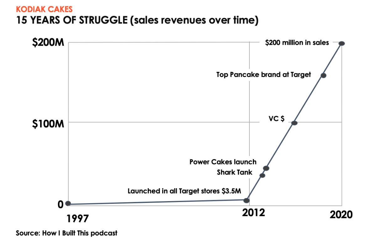 Kodiak Cakes - 15 years of struggle