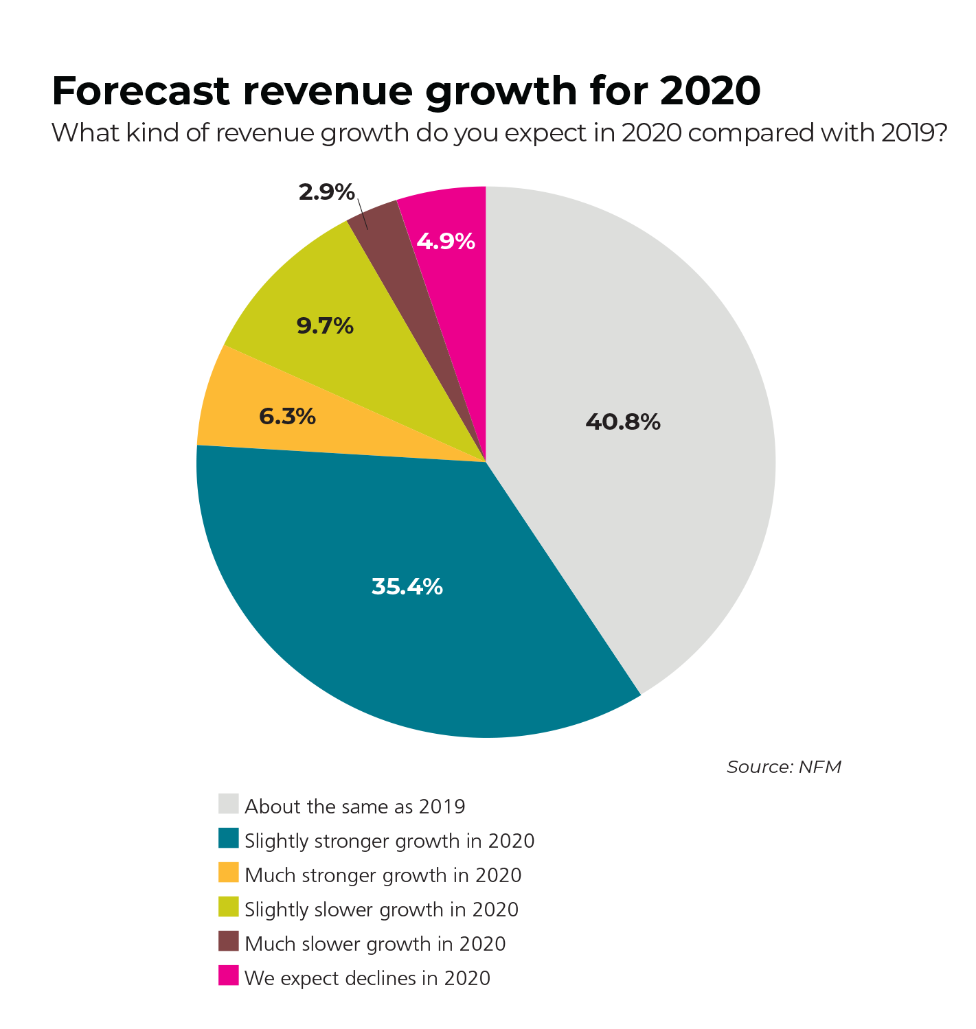 market overview 2020 forecast revenue