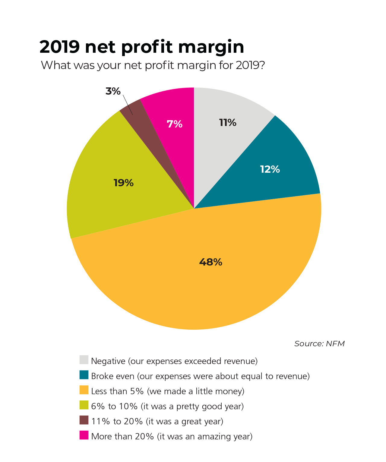 market overview net profit margin pie