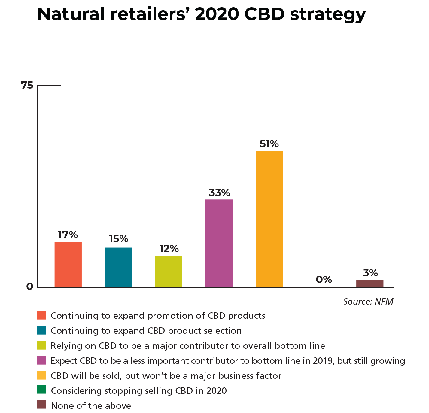 natural retail CBD strategy