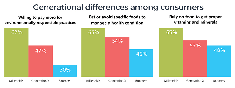 how different generations value food