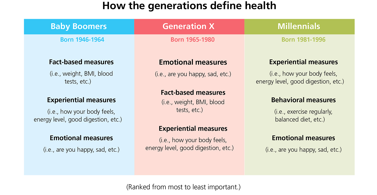 how different generations define health