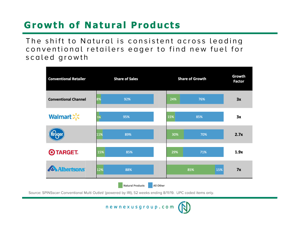 Growth of natural products chart