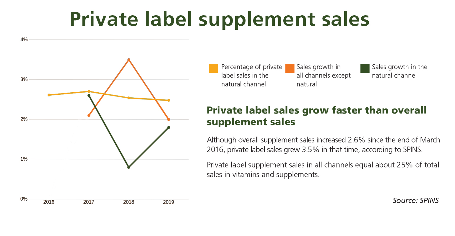 SPINS data private-label supplement sales growing