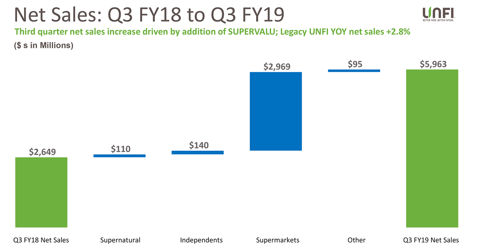 UNFI Q3 sales chart compares 2019 to 2018