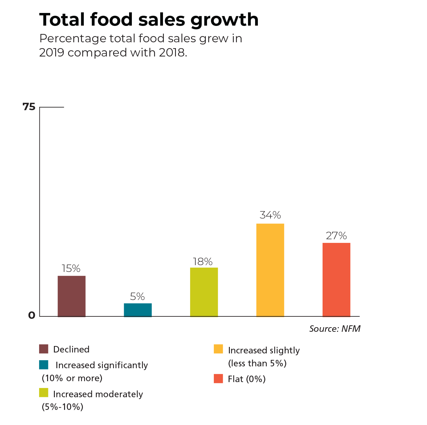 total food sales growth