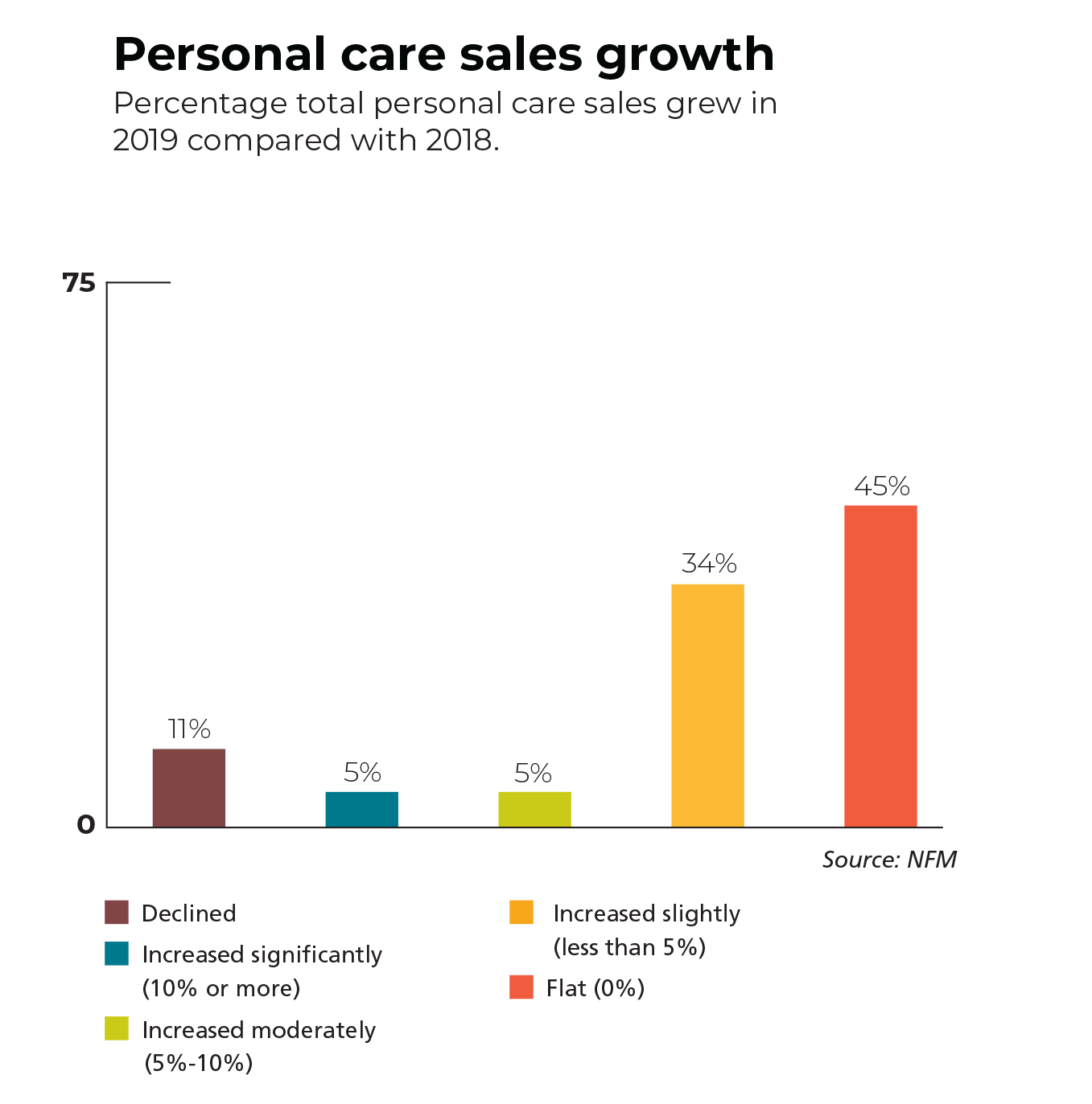 total personal care growth