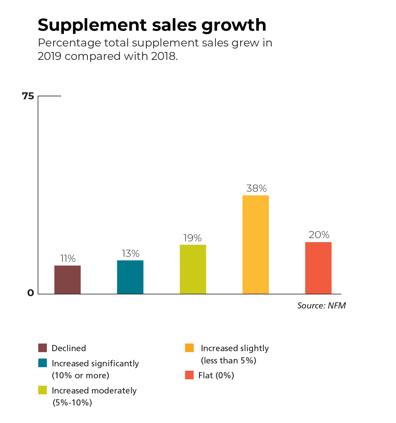 total supplement sales growth