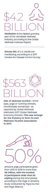 The wellness revolution has come to fruition as consumers of all walks of life have become much more proactive