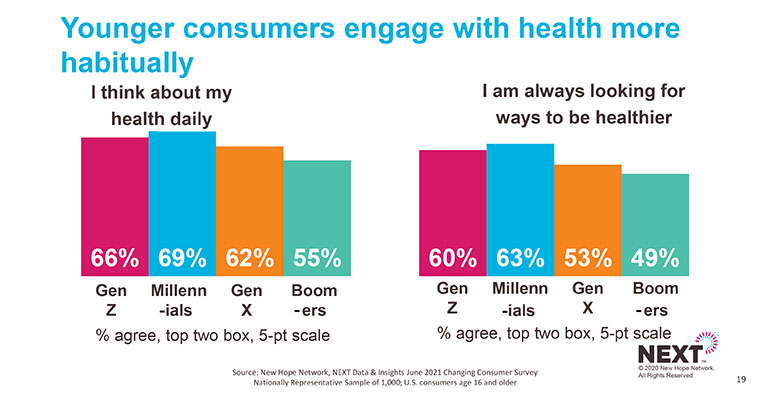 'Healthy' has different meanings to different consumers
