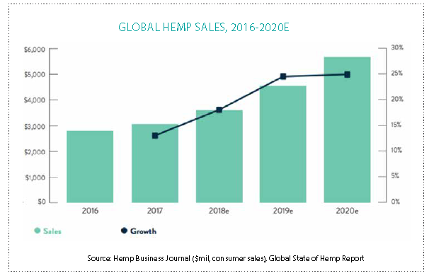 Growth in CBD inspires race to build supply chain | New Hope
