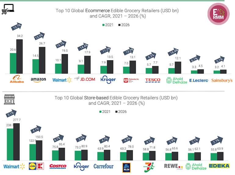 Edge_Retail_Insight-top_global_food_retailers.png