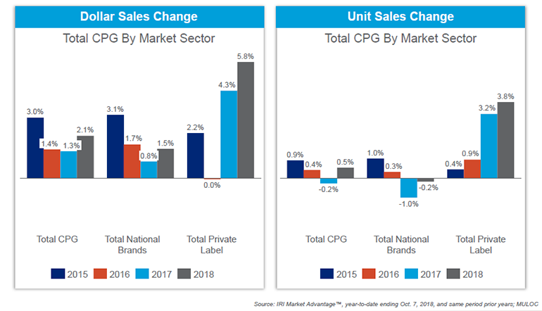 IRI_Private_Label_2018_Report_sales_chart copy_1.png