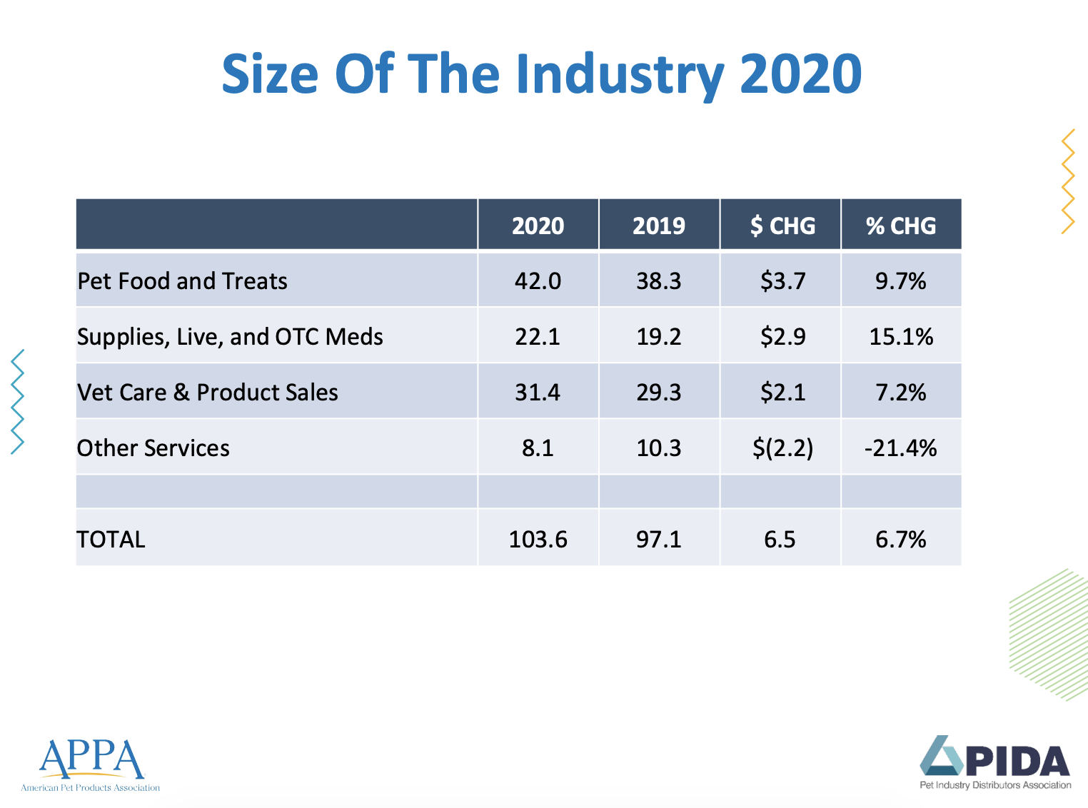 Pet 2020 size of the industry.png