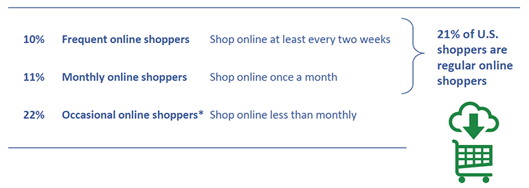 Regular_Online_Shoppers_chart_FMI_2019_Grocery_Trends.png
