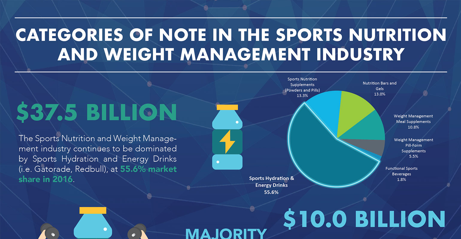 sports management market analysis In our annual report, deloitte's sports practice examines the sports industry  trends that are redefining the business landscape—and identifies six major  trends.