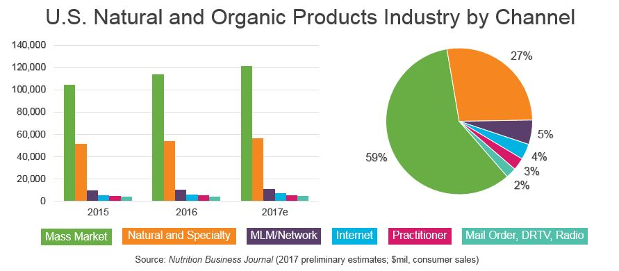 The Analyst's Take: Omnichannel dynamics in Natural Products
