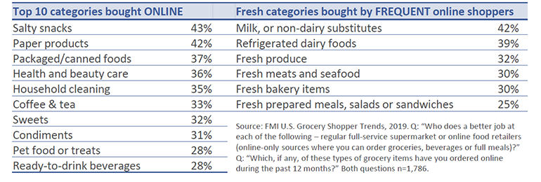 Top_Online_Categories_chart_FMI_2019_Grocery_Trends.png