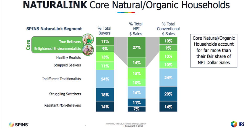 SPINS/IRI NaturaLink Segmentation, NCP Consumer Panel, Total US All Outlets 52 weeks ending 12/31/17
