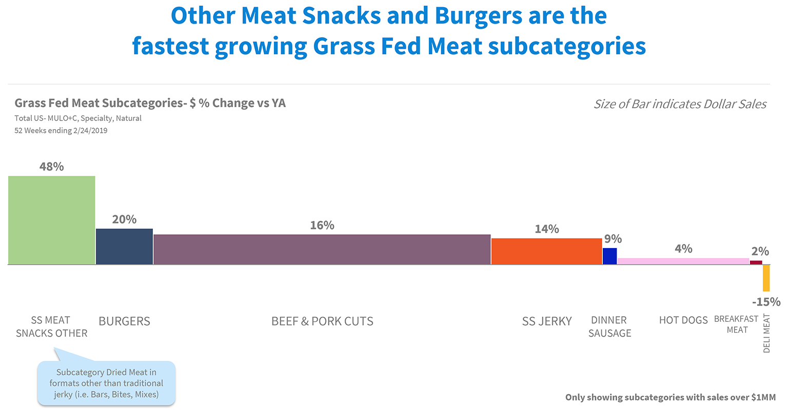 grass-fed-growth-categories.png