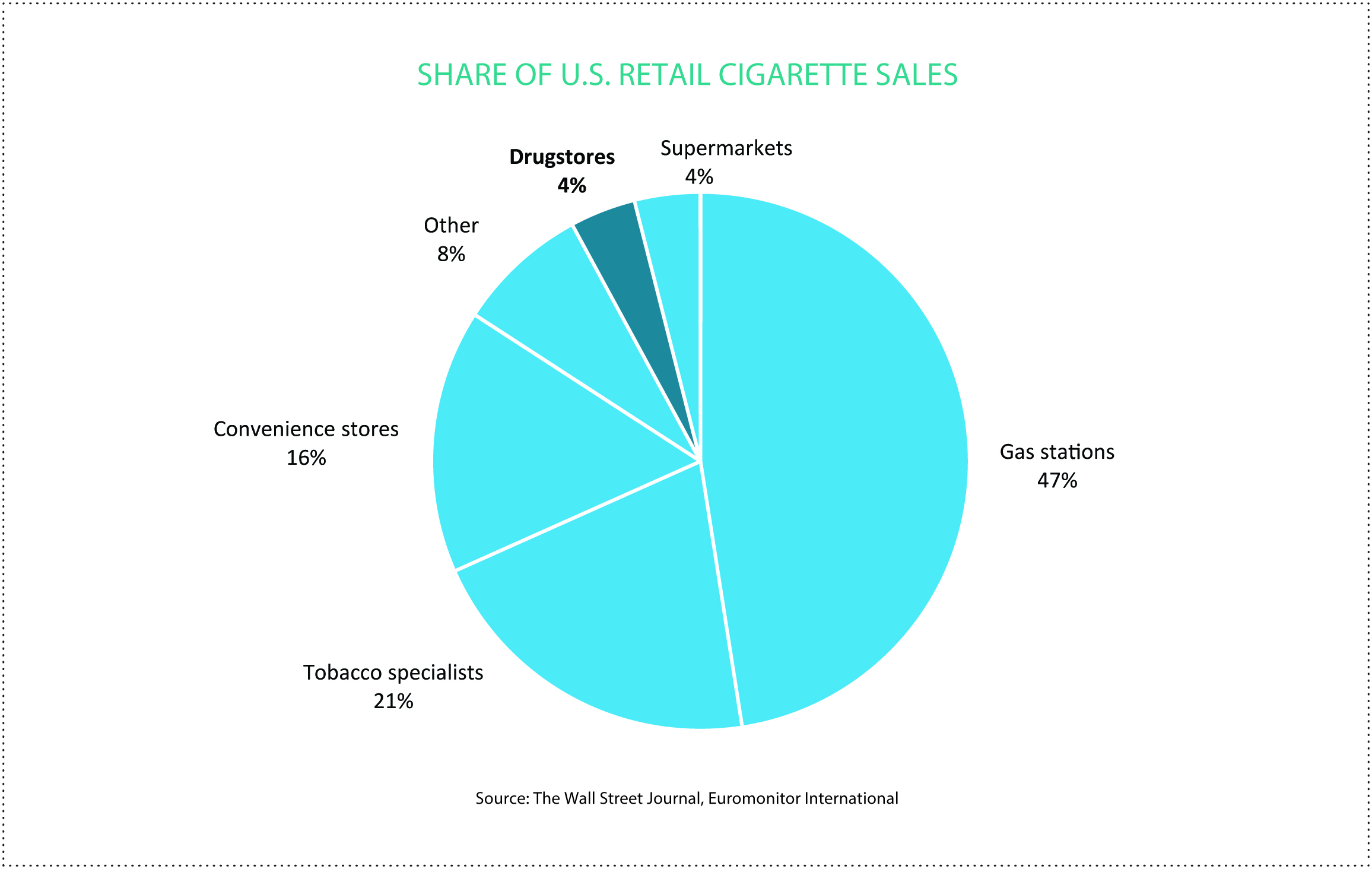 Cvs Gave Up Cigarette Sales To Stay True Health Focused Mission E Block Diagram Surprising Benefits