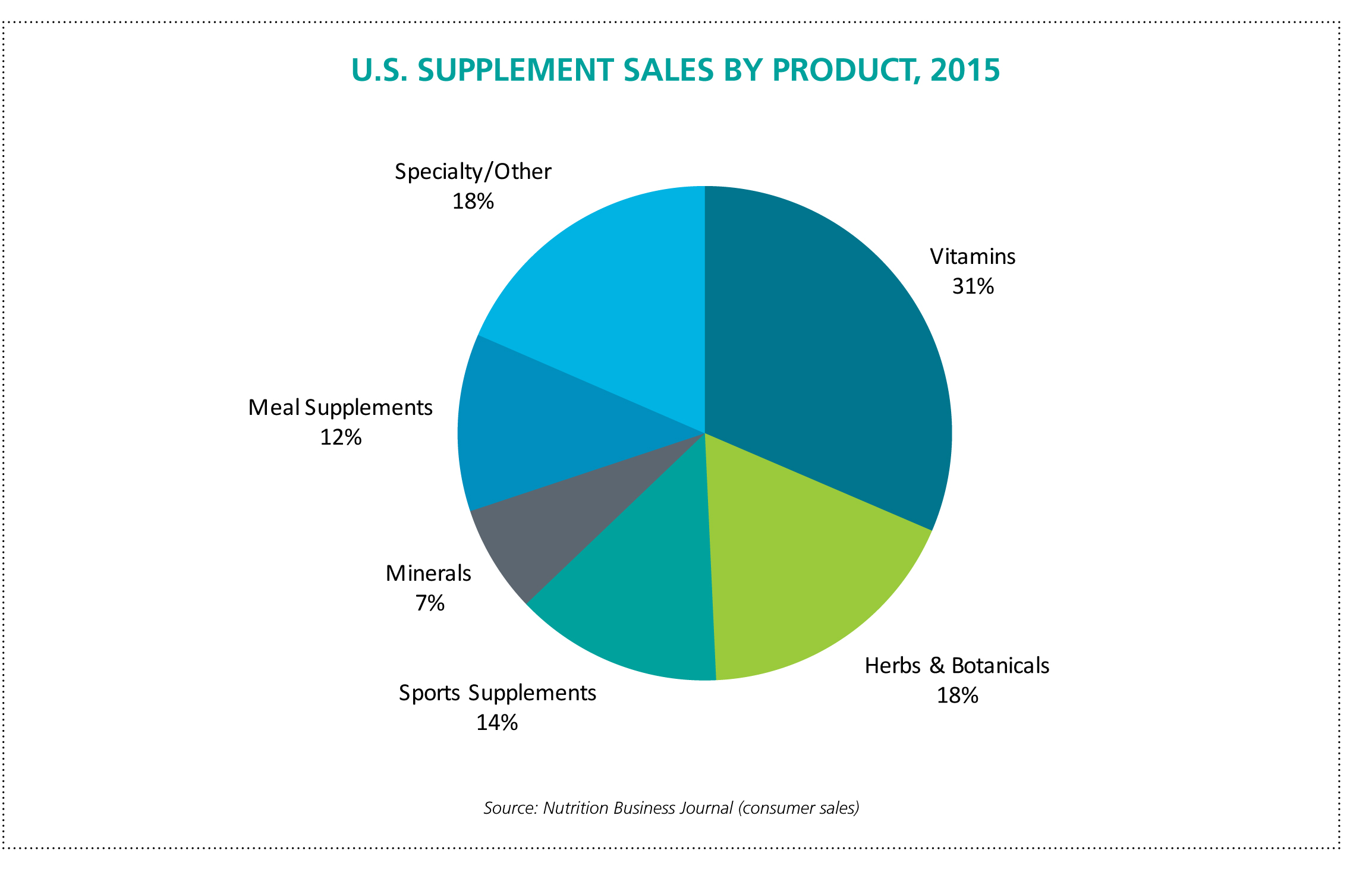 Supplement market ripe for disruption | New Hope Network