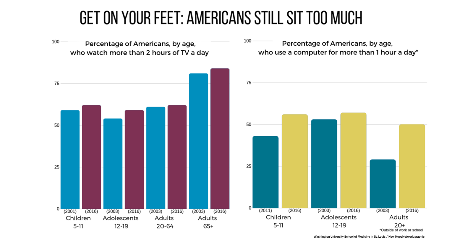 Most Americans spend excessive time sitting