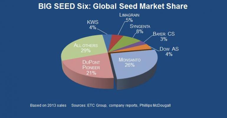 Big six seed companies