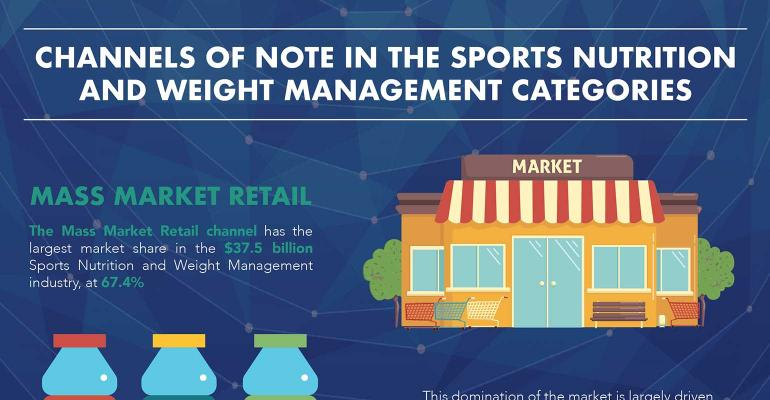 sports nutrition channel sales