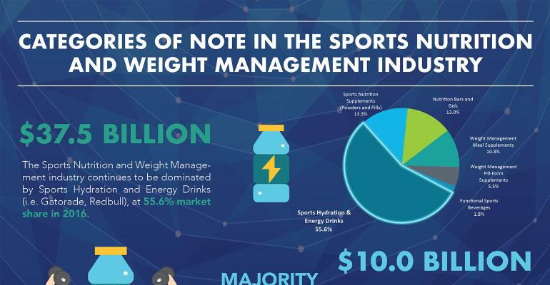 Notable categories in the Sports Nutrition and Weight Management Category infographic