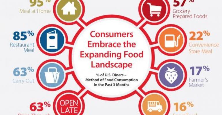 Acosta foodservice infographic