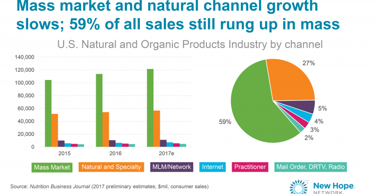 natural product sales by channel