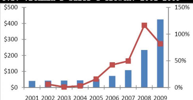 NBJ Global Nutrition Industry Data Charts