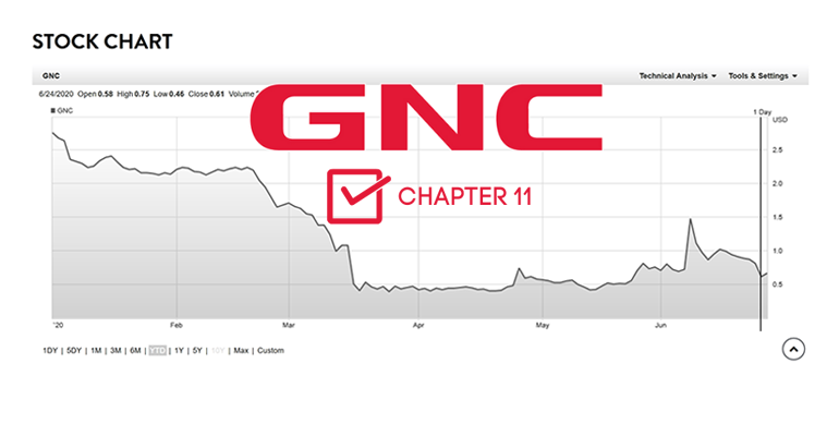 GNC files for Chapter 11 bankruptcy to reorganize or sell the business