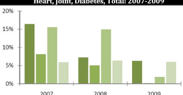NBJ Integrative Medicine Data Charts